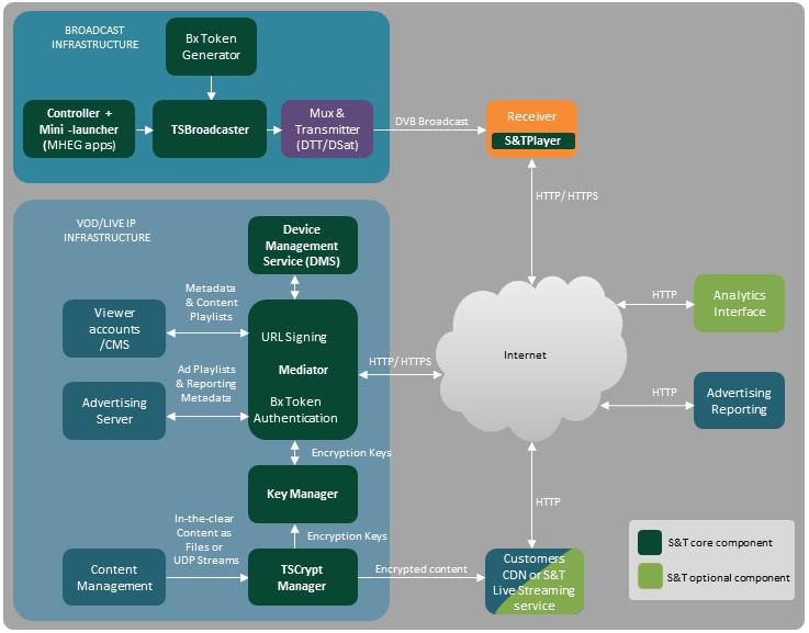 System diagram v2