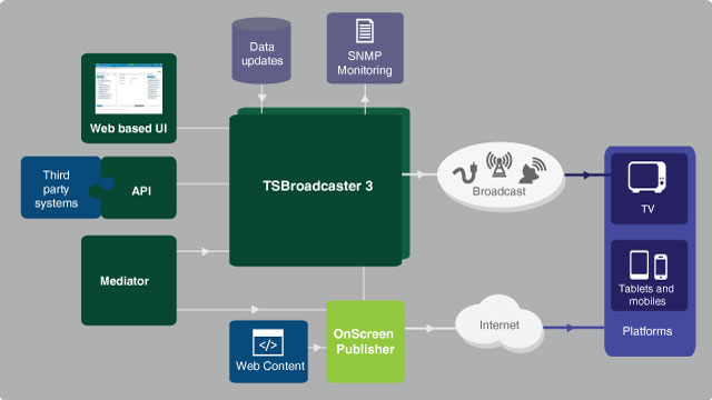 web_diagram